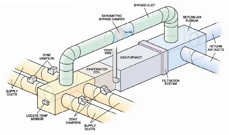 Air Duct System : Zoning duct system mr comfort cooling and heating
