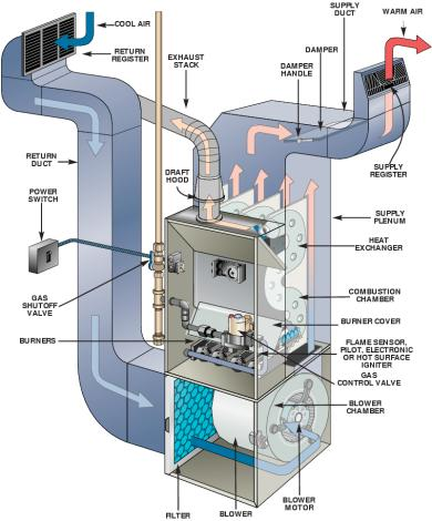 furnace repair elkton md